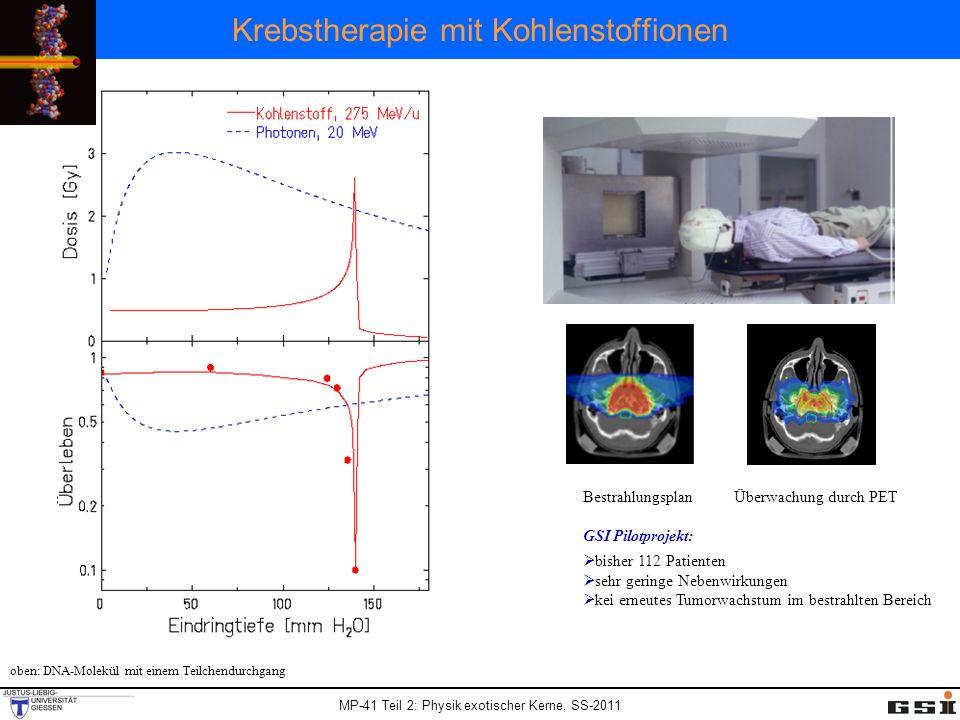 MP-41 Teil 2: Physik exotischer Kerne, SS-2011 Strahlenwirkung Tumor harte Röntgenstrahlung Eindringtiefe [cm] 18261014 50 % 100 % 0 % Schädigung Ionenstrahl