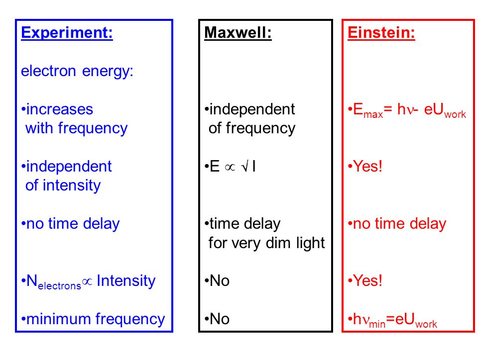 Experiment: electron energy: increases with frequency independent of intensity no time delay N electrons Intensity minimum frequency Maxwell: independ