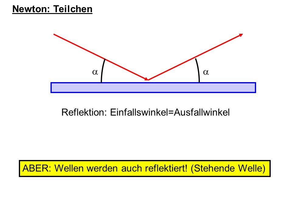 Newton: Teilchen Newton: Brechung durch Kraft an der Oberfläche ABER: Wellen können unterschiedliche Ausbreitungsgeschwindigkeit haben