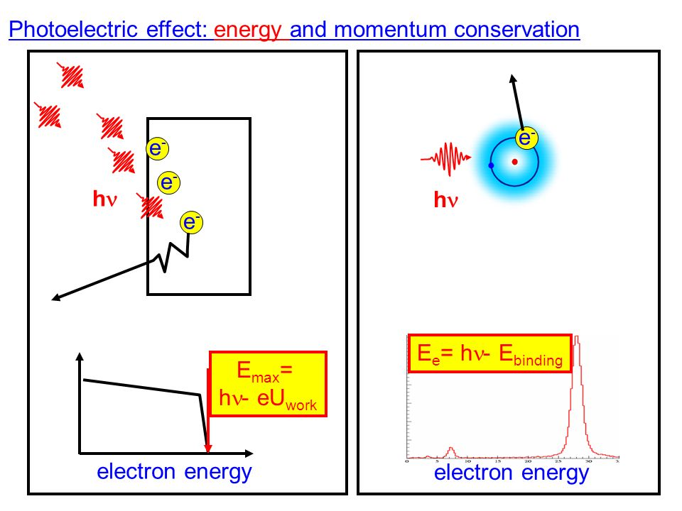 Photoelectric effect: energy and momentum conservation h e-e- e-e- e-e- e-e- h electron energy E max = h - eU work electron energy E e = h - E binding
