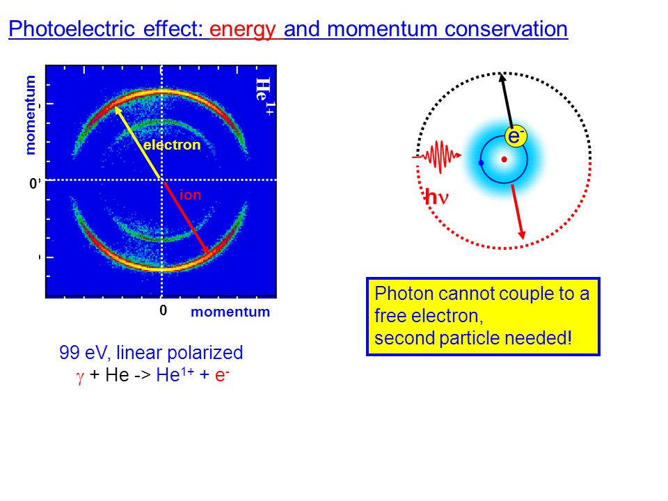 Photoelectric effect: energy and momentum conservation h e-e- electron ion momentum 0 0 99 eV, linear polarized + He -> He 1+ + e - Photon cannot coup