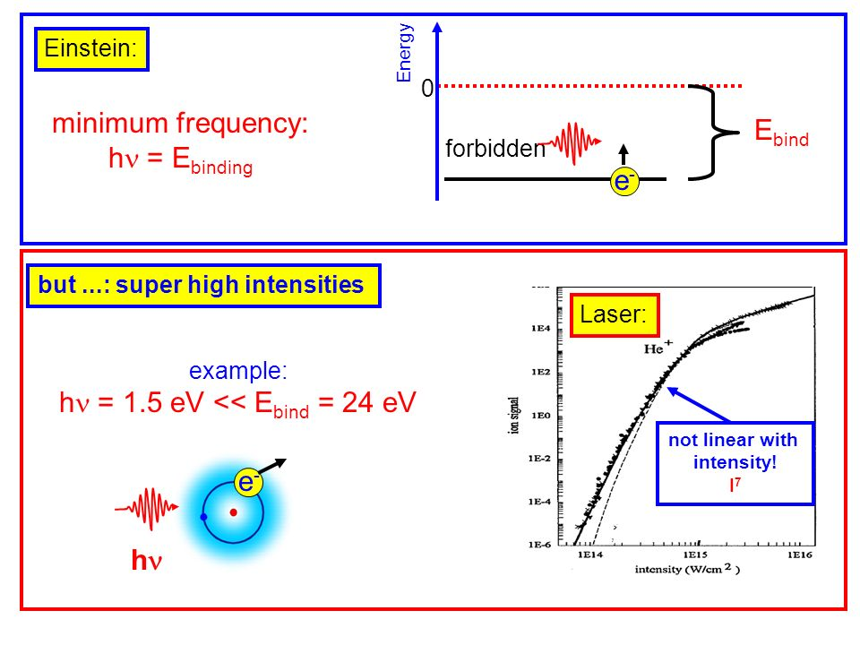 Einstein: forbidden 0 Energy e-e- minimum frequency: h = E binding E bind Laser: but...: super high intensities example: h = 1.5 eV << E bind = 24 eV