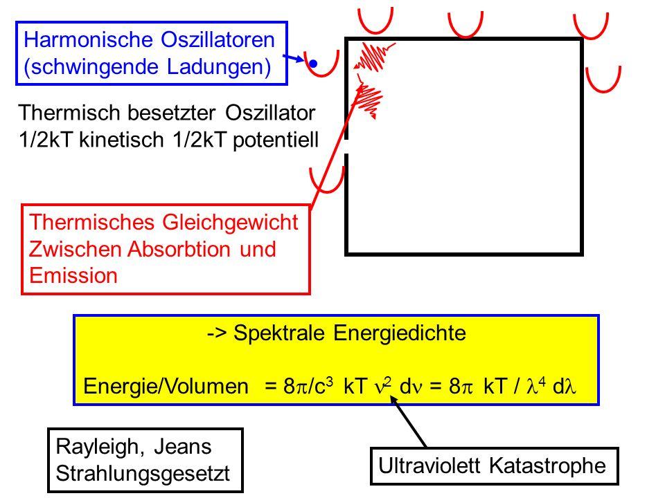 -> Spektrale Energiedichte Energie/Volumen = 8 /c 3 kT 2 d = 8 kT / 4 d Thermisch besetzter Oszillator 1/2kT kinetisch 1/2kT potentiell Harmonische Os