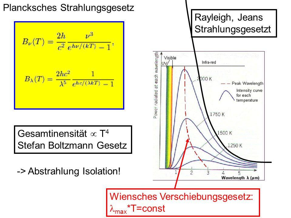 Plancksches Strahlungsgesetz Rayleigh, Jeans Strahlungsgesetzt Gesamtinensität T 4 Stefan Boltzmann Gesetz -> Abstrahlung Isolation! Wiensches Verschi