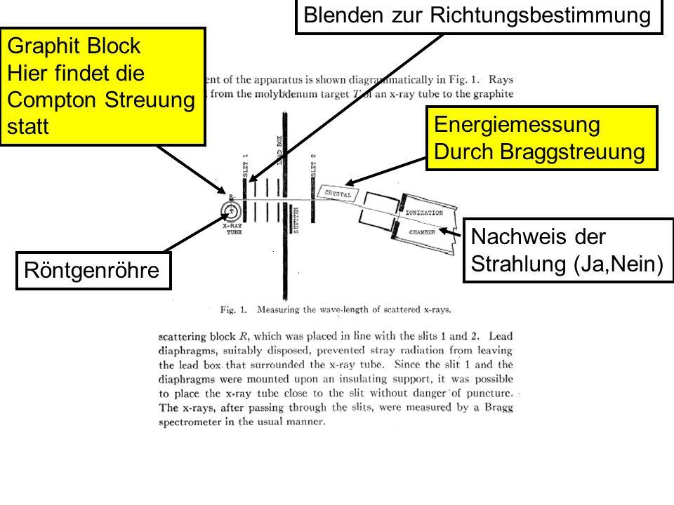 Röntgenröhre Graphit Block Hier findet die Compton Streuung statt Blenden zur RichtungsbestimmungEnergiemessung Durch Braggstreuung Nachweis der Strah