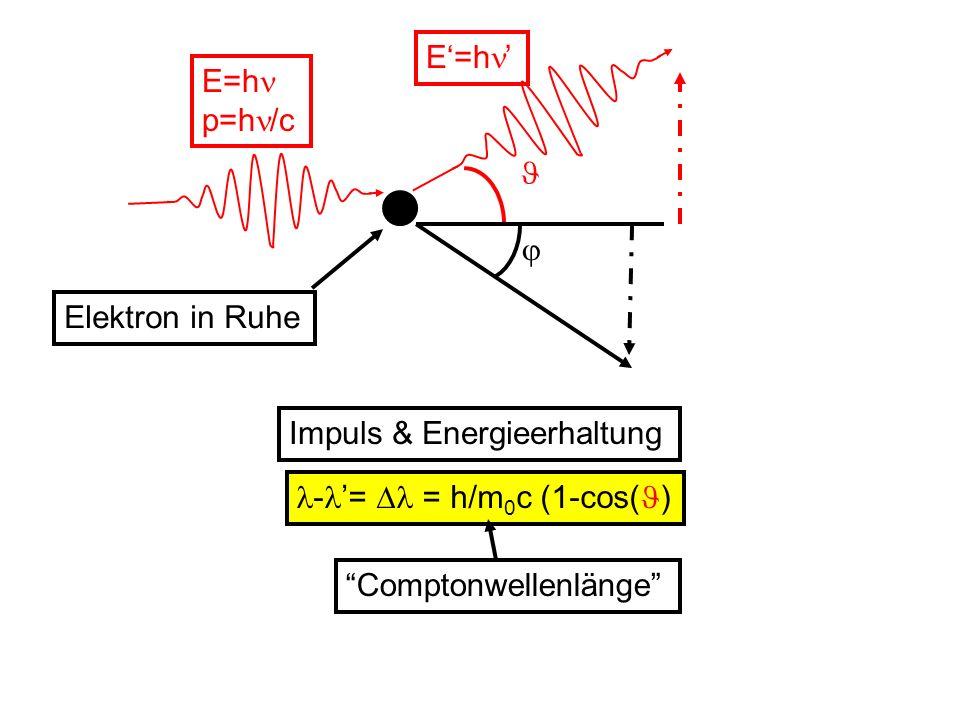 E=h p=h /c - = = h/m 0 c (1-cos( ) Comptonwellenlänge Impuls & Energieerhaltung Elektron in Ruhe E=h
