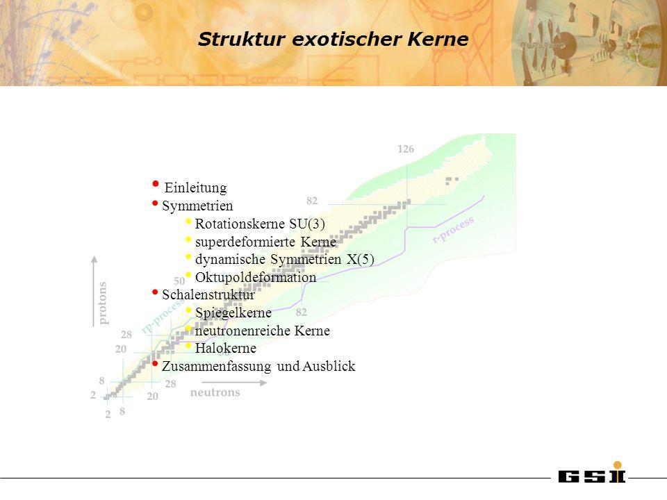 Grenzen der Stabilität - Halokerne Radien der leichten Kerne Prog. Part. Nucl. Phys. 59 (2007), 432