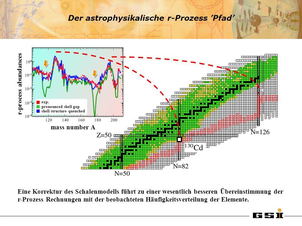 hohe Energien der 2 1 + Zustände niedrige B(E2; 2 1 + 0 + ) Werte Übergangswahrscheinlichkeiten werden in Weisskopf Einheiten (spu) gemessen Kerne mit magischen Zahlen für Neutronen / Protonen: Was passiert weitab des Tals der Stabilität.