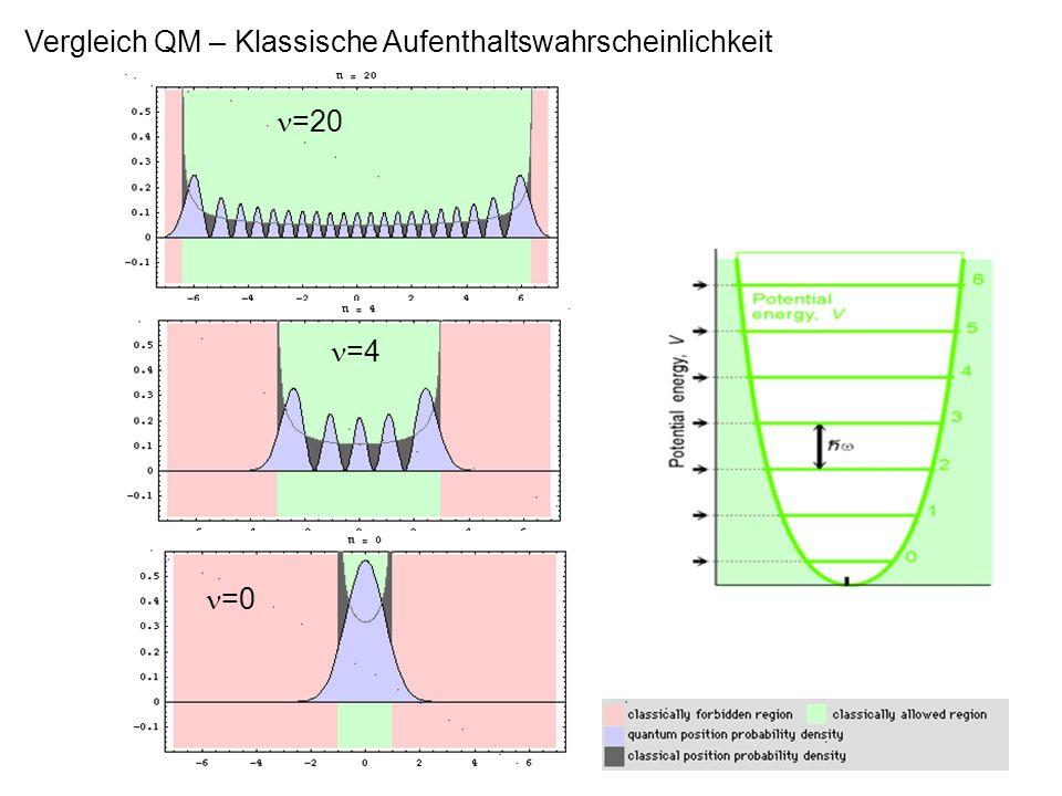 Vergleich QM – Klassische Aufenthaltswahrscheinlichkeit =20 =4 =0