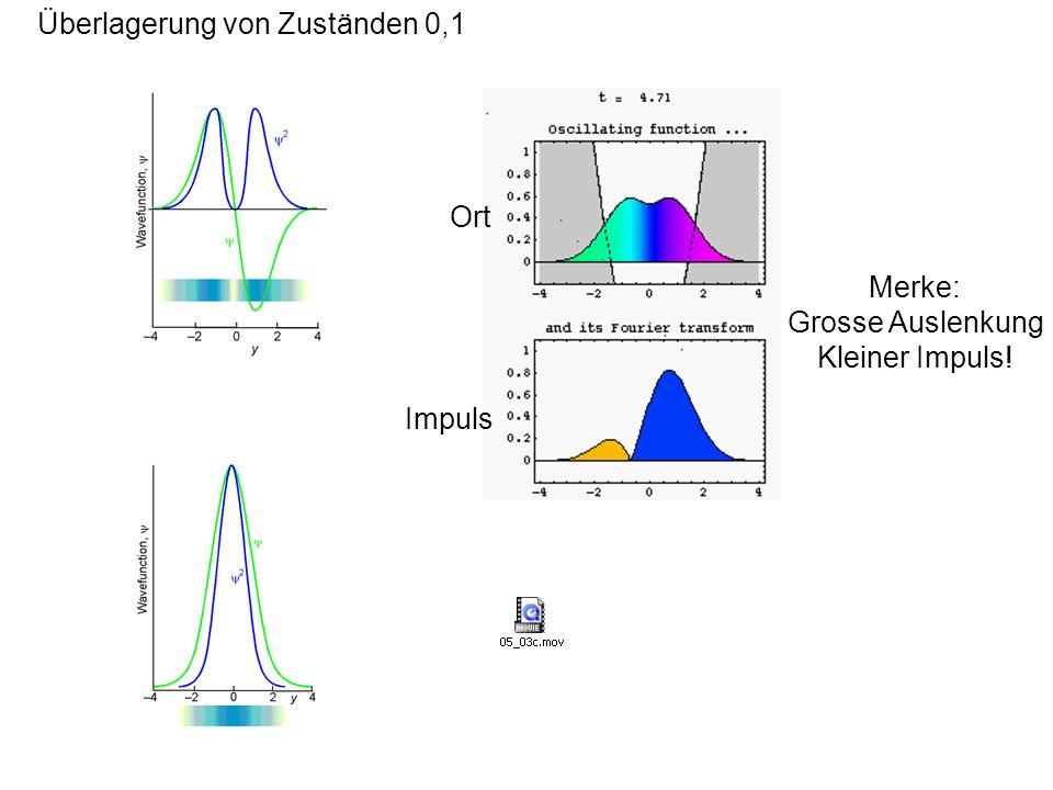Überlagerung von Zuständen 0,1 Ort Impuls Merke: Grosse Auslenkung Kleiner Impuls!