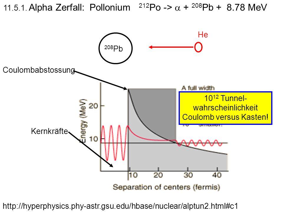 http://hyperphysics.phy-astr.gsu.edu/hbase/nuclear/alptun2.html#c1 11.5.1. Alpha Zerfall: Pollonium 212 Po -> + 208 Pb + 8.78 MeV 208 Pb He Kernkräfte