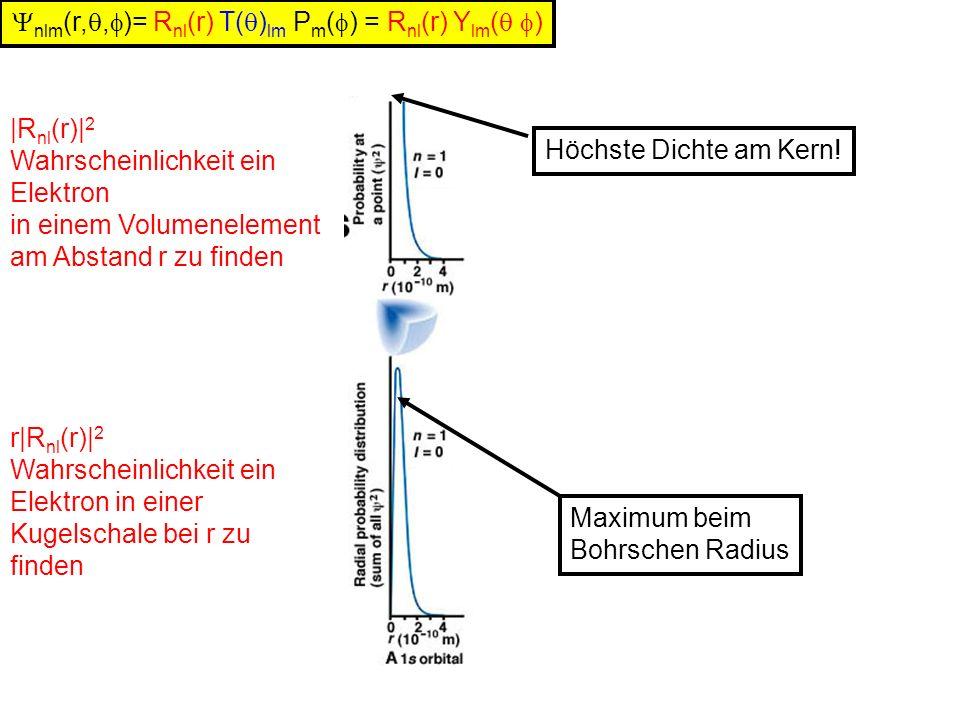 nlm (r,, )= R nl (r) T( ) lm P m ( ) = R nl (r) Y lm ( ) |R nl (r)| 2 Wahrscheinlichkeit ein Elektron in einem Volumenelement am Abstand r zu finden r