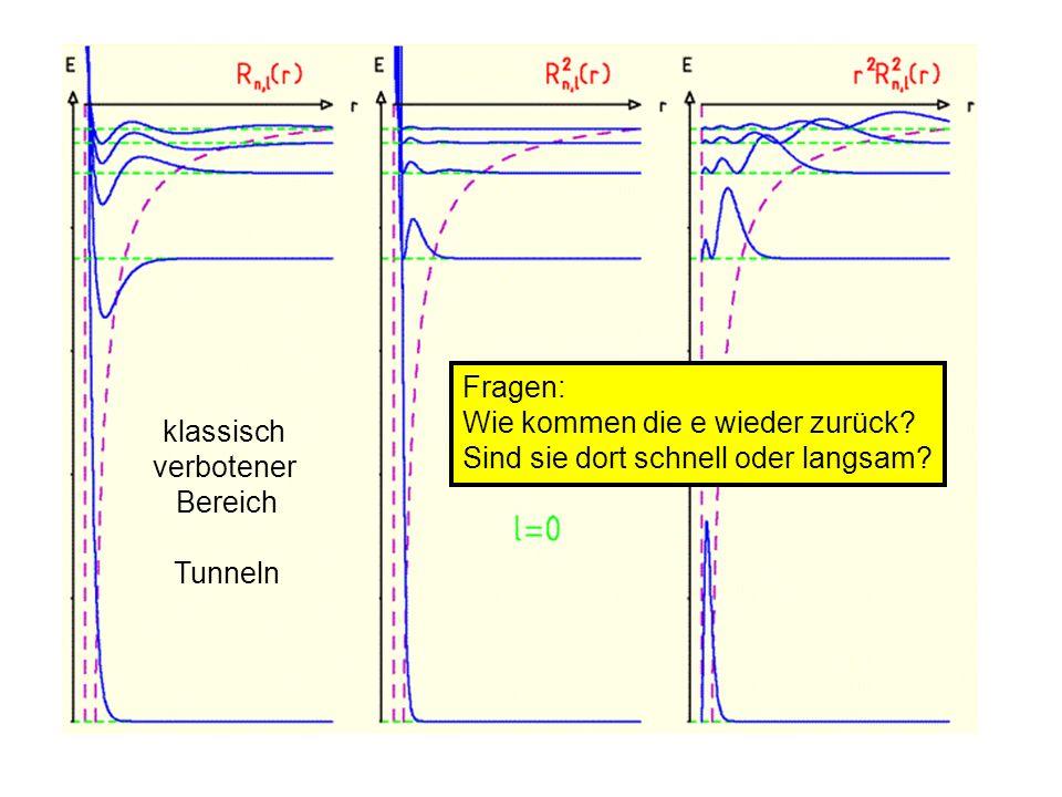 klassisch verbotener Bereich Tunneln Fragen: Wie kommen die e wieder zurück? Sind sie dort schnell oder langsam?