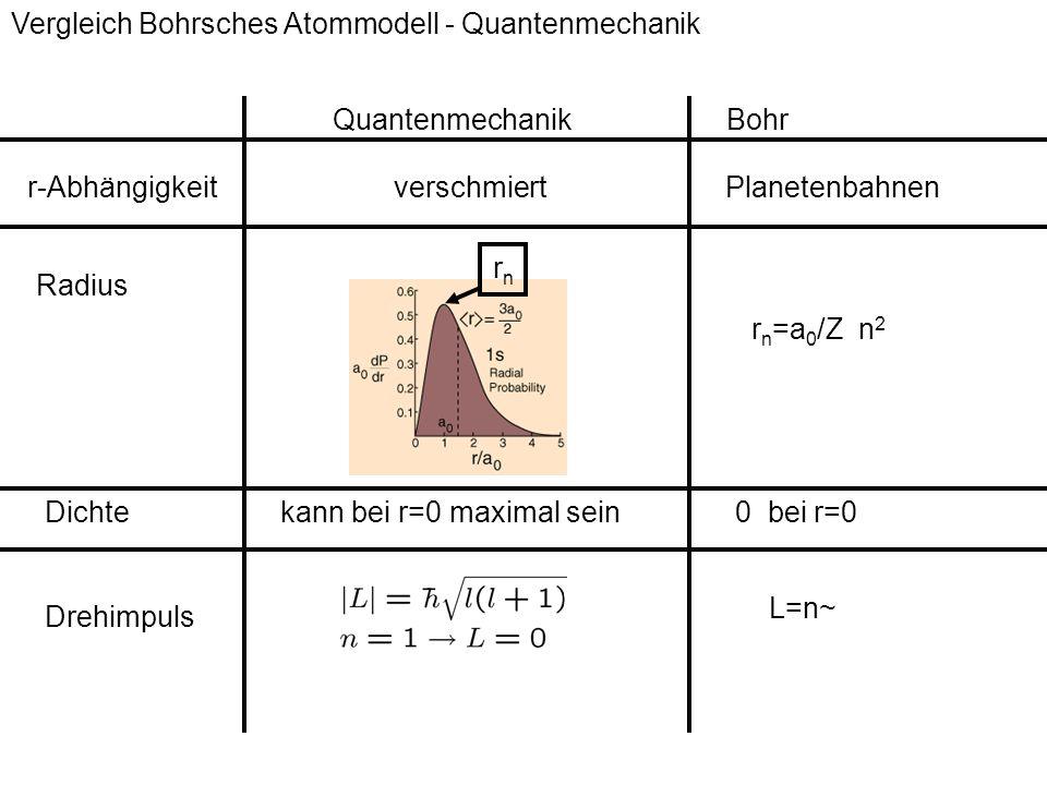 Vergleich Bohrsches Atommodell - Quantenmechanik verschmiertPlanetenbahnen r n =a 0 /Z n 2 kann bei r=0 maximal sein0 bei r=0 rnrn Drehimpuls r-Abhäng