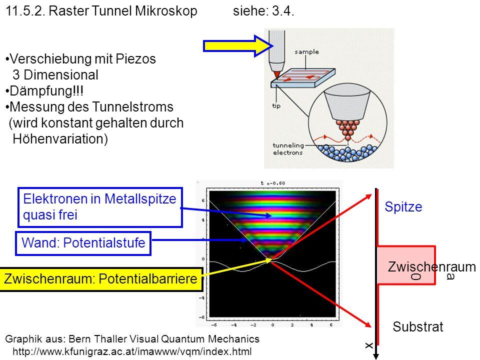 11.5.2. Raster Tunnel Mikroskopsiehe: 3.4. Verschiebung mit Piezos 3 Dimensional Dämpfung!!! Messung des Tunnelstroms (wird konstant gehalten durch Hö