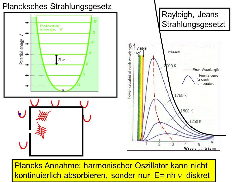 Plancksches Strahlungsgesetz Rayleigh, Jeans Strahlungsgesetzt Plancks Annahme: harmonischer Oszillator kann nicht kontinuierlich absorbieren, sonder