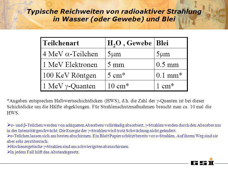 Typische Reichweiten von radioaktiver Strahlung in Wasser (oder Gewebe) und Blei *Angaben entsprechen Halbwertsschichtdicken (HWS), d.h. die Zahl der