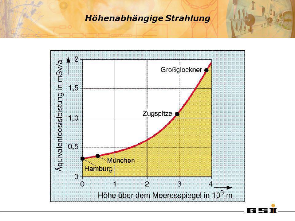 Höhenabhängige Strahlung