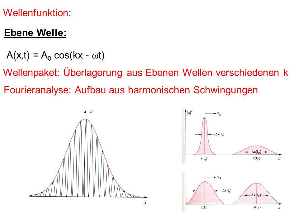 Wellenfunktion: A(x,t) = A 0 cos(kx - t) Ebene Welle: Wellenpaket: Überlagerung aus Ebenen Wellen verschiedenen k Fourieranalyse: Aufbau aus harmonisc