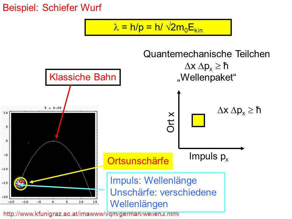 = h/p = h/ 2m 0 E kin Beispiel: Schiefer Wurf http://www.kfunigraz.ac.at/imawww/vqm/german/wellen3.html Quantemechanische Teilchen x p x ħ Wellenpaket