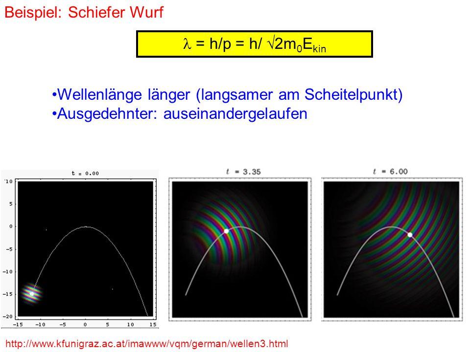 = h/p = h/ 2m 0 E kin Beispiel: Schiefer Wurf http://www.kfunigraz.ac.at/imawww/vqm/german/wellen3.html Wellenlänge länger (langsamer am Scheitelpunkt