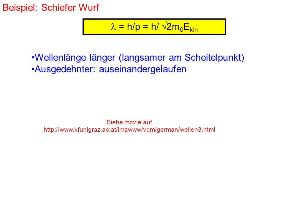 = h/p = h/ 2m 0 E kin Beispiel: Schiefer Wurf Siehe movie auf http://www.kfunigraz.ac.at/imawww/vqm/german/wellen3.html Wellenlänge länger (langsamer