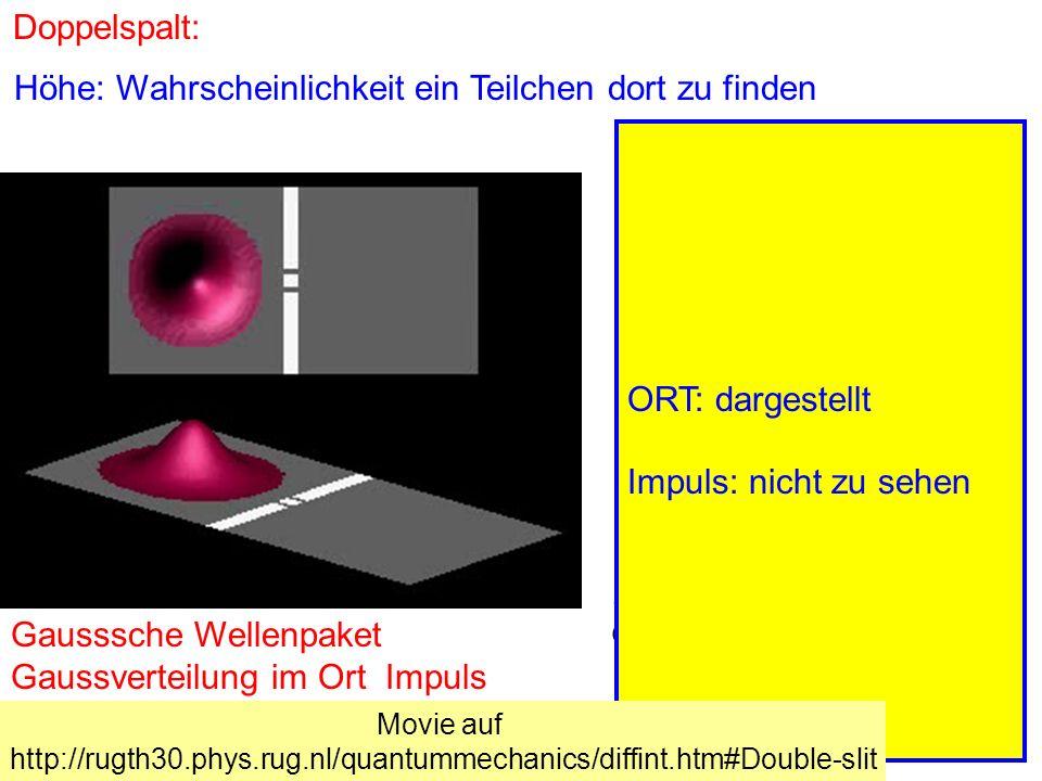Doppelspalt: Gausssche Wellenpaket Gaussverteilung im Ort Impuls Impuls p x Ort x x p x ħ Höhe: Wahrscheinlichkeit ein Teilchen dort zu finden ORT: da
