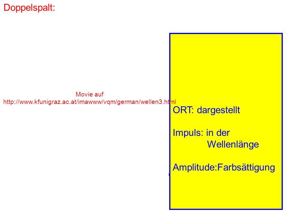 Doppelspalt: Impuls p x Ort x x p x ħ ORT: dargestellt Impuls: in der Wellenlänge Amplitude:Farbsättigung Movie auf http://www.kfunigraz.ac.at/imawww/