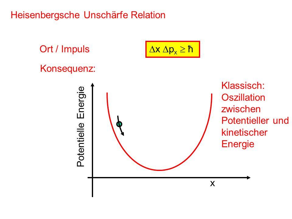 x p x ħ Heisenbergsche Unschärfe Relation Ort / Impuls Konsequenz: x Potentielle Energie Klassisch: Oszillation zwischen Potentieller und kinetischer