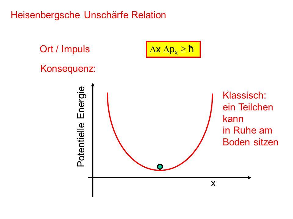 x p x ħ Heisenbergsche Unschärfe Relation Ort / Impuls Konsequenz: x Potentielle Energie Klassisch: ein Teilchen kann in Ruhe am Boden sitzen