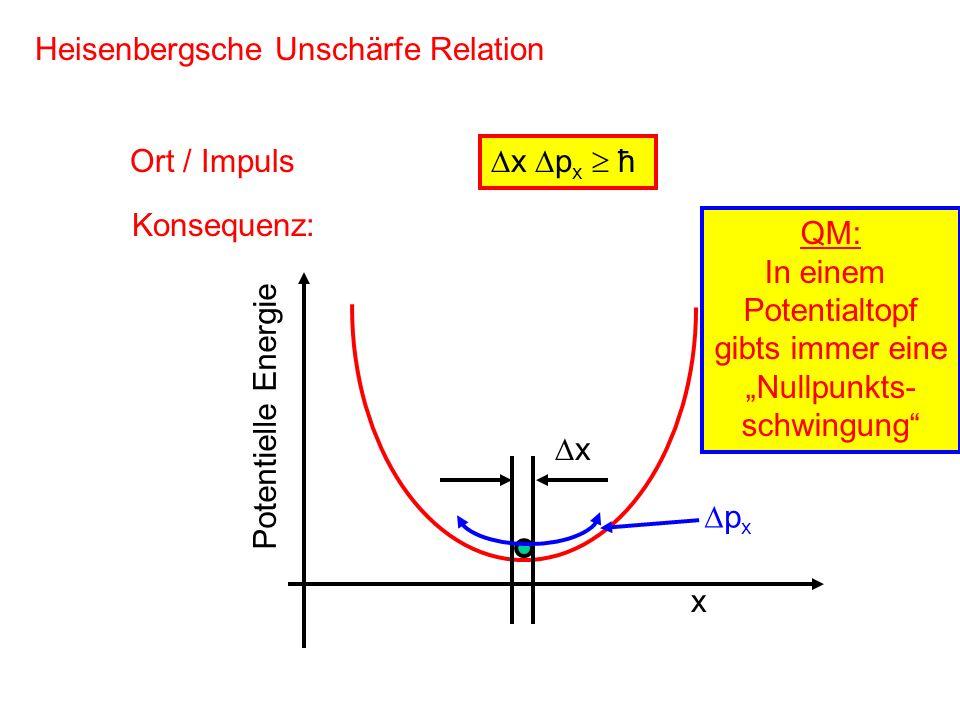 x p x ħ Heisenbergsche Unschärfe Relation Ort / Impuls Konsequenz: x Potentielle Energie x p x QM: In einem Potentialtopf gibts immer eine Nullpunkts-