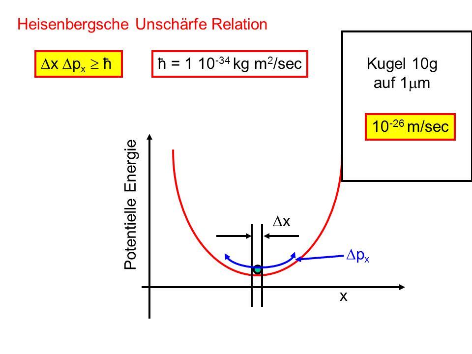 Heisenbergsche Unschärfe Relation x p x ħ x Potentielle Energie x p x ħ = 1 10 -34 kg m 2 /sec 10 -26 m/sec Kugel 10g auf 1 m