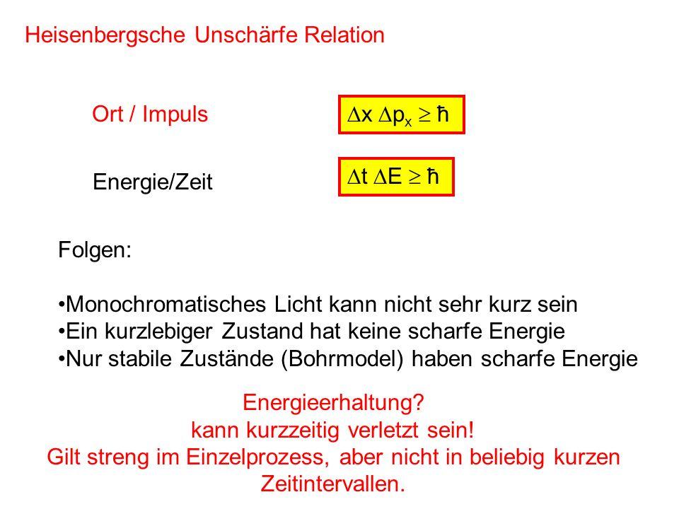 x p x ħ Heisenbergsche Unschärfe Relation Ort / Impuls Energie/Zeit t E ħ Folgen: Monochromatisches Licht kann nicht sehr kurz sein Ein kurzlebiger Zu