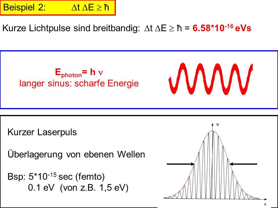 Beispiel 2: t E ħ Kurze Lichtpulse sind breitbandig: t E ħ = 6.58*10 -16 eVs Kurzer Laserpuls Überlagerung von ebenen Wellen Bsp: 5*10 -15 sec (femto)