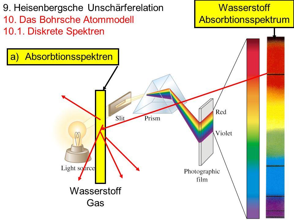 9. Heisenbergsche Unschärferelation 10. Das Bohrsche Atommodell 10.1. Diskrete Spektren a)Absorbtionsspektren Wasserstoff Absorbtionsspektrum Wasserst