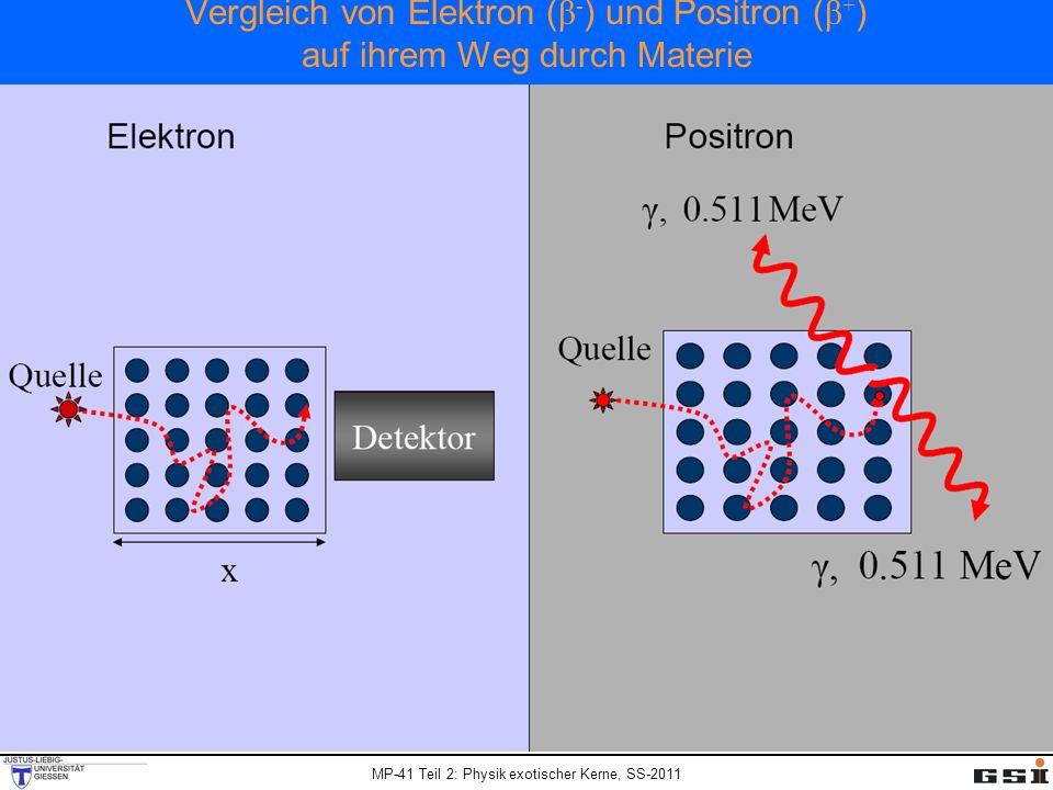 MP-41 Teil 2: Physik exotischer Kerne, SS-2011 Vergleich von Elektron ( β - ) und Positron ( β + ) auf ihrem Weg durch Materie