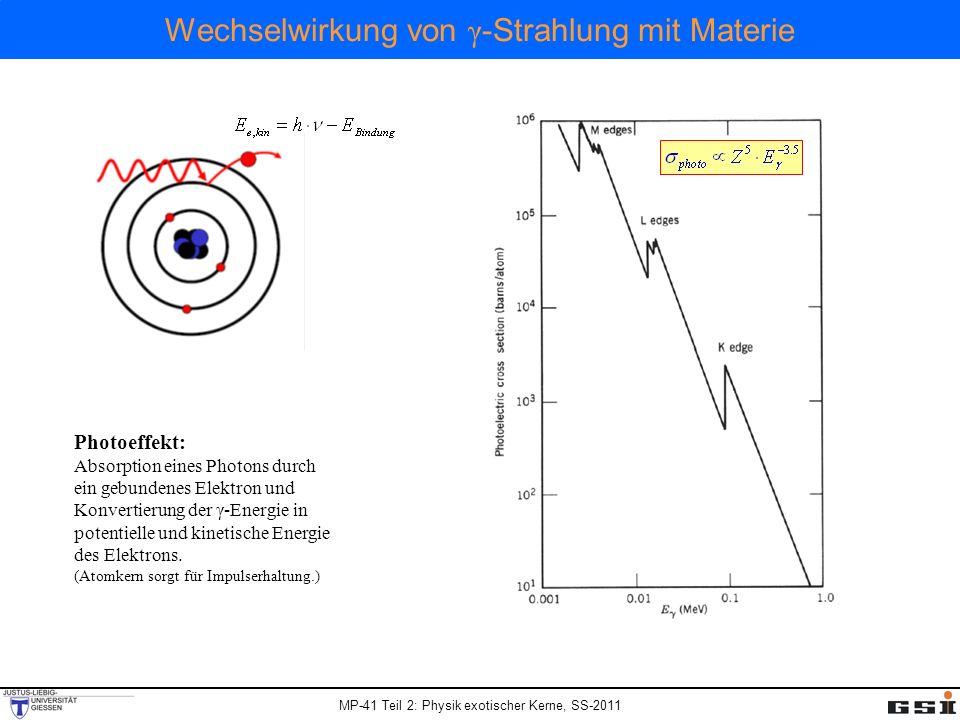 MP-41 Teil 2: Physik exotischer Kerne, SS-2011 Wechselwirkung von γ -Strahlung mit Materie Photoeffekt: Absorption eines Photons durch ein gebundenes