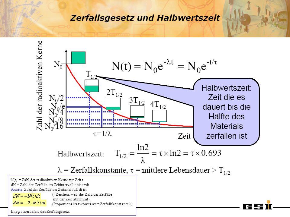 Zerfallsgesetz und Halbwertszeit N(t) = Zahl der radioaktiven Kerne zur Zeit t dN = Zahl der Zerfälle im Zeitintervall t bis t+dt Ansatz: Zahl der Zer