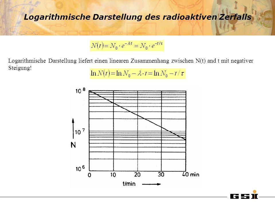 Logarithmische Darstellung des radioaktiven Zerfalls Logarithmische Darstellung liefert einen linearen Zusammenhang zwischen N(t) and t mit negativer