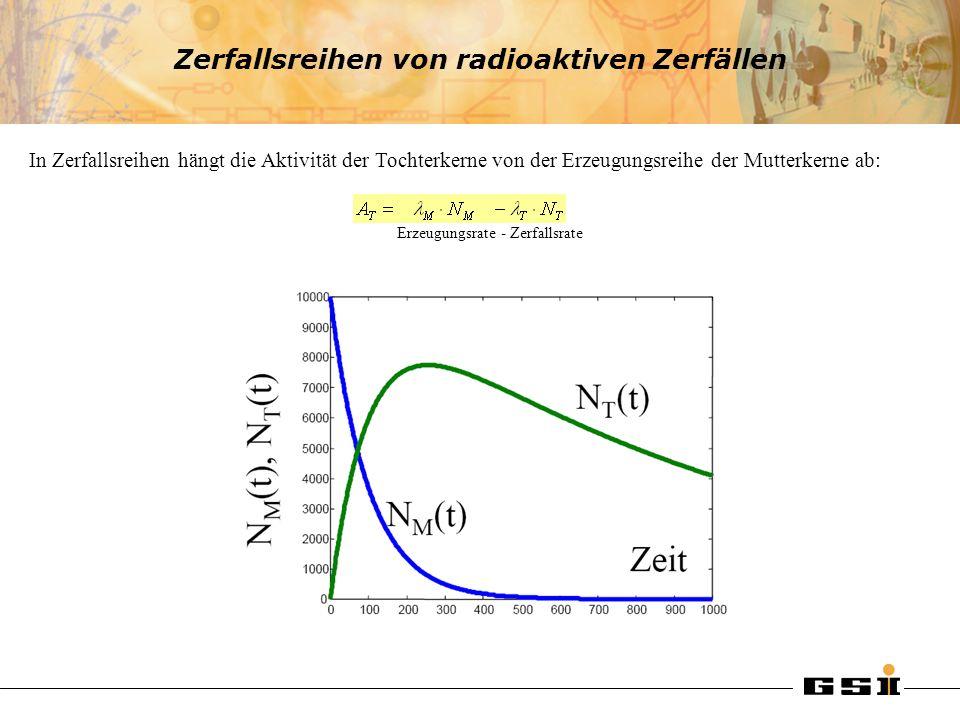 Zerfallsreihen von radioaktiven Zerfällen In Zerfallsreihen hängt die Aktivität der Tochterkerne von der Erzeugungsreihe der Mutterkerne ab: Erzeugung