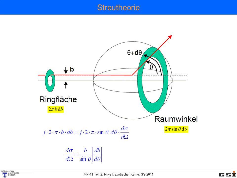 MP-41 Teil 2: Physik exotischer Kerne, SS-2011 Fusions – Wirkungsquerschnitt und Coulombbarriere Totaler Wirkungsquerschnitt für Fusionsreaktion: R i [fm] C i [fm] R int [fm] V C (R int ) [MeV] R fusion [fm] V C (R fusion ) [MeV] 26 Mg3.303.00 13.15126.211.89139.5 248 Cm7.417.27 58 Fe4.404.17 13.75223.312.36248.4 208 Pb6.966.82 Radius für die Fusionsbarriere: