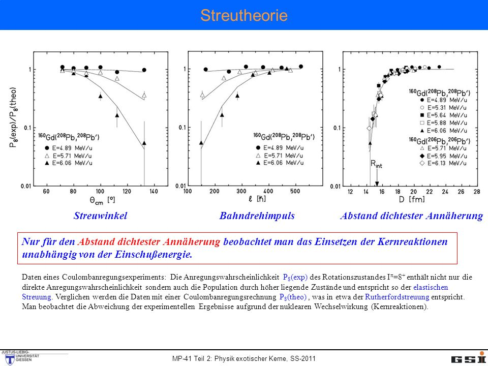 MP-41 Teil 2: Physik exotischer Kerne, SS-2011 Streutheorie Streuwinkel Bahndrehimpuls Abstand dichtester Annäherung Daten eines Coulombanregungsexper