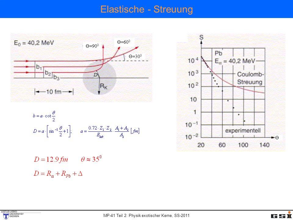 MP-41 Teil 2: Physik exotischer Kerne, SS-2011 Elastische - Streuung D Θ=90 0 Θ=60 0 Θ=30 0 Θ