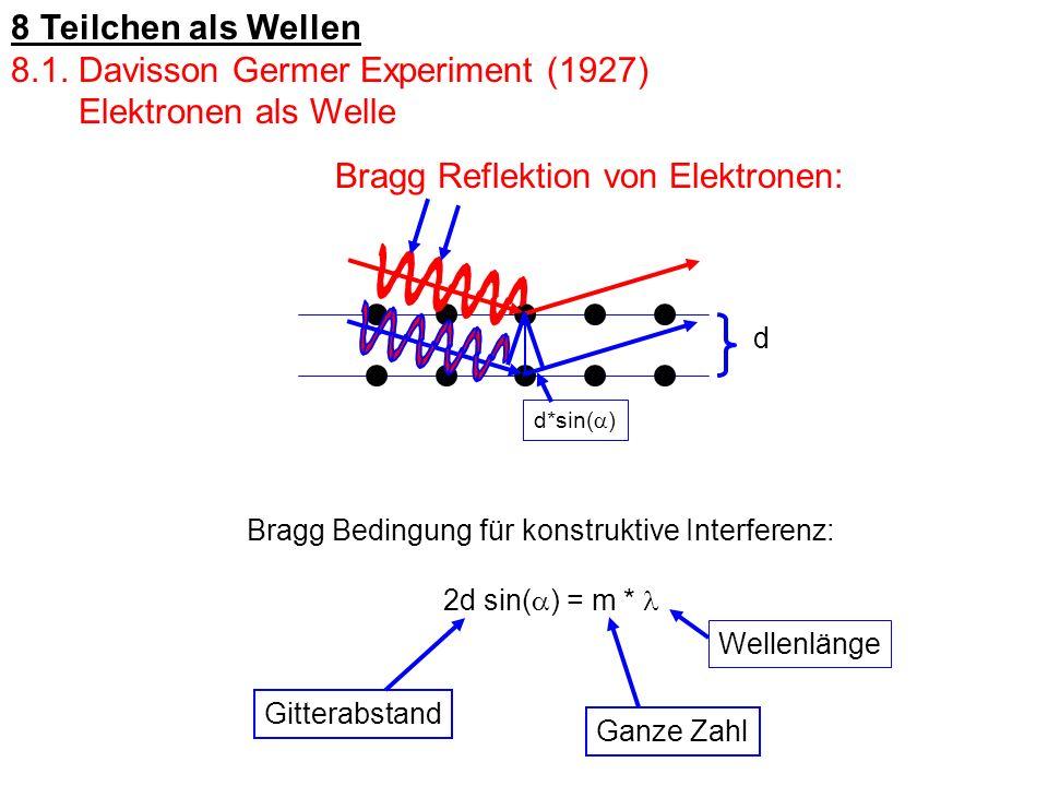 Bragg Reflektion von Elektronen: Ganze Zahl d*sin( ) d Bragg Bedingung für konstruktive Interferenz: 2d sin( ) = m * Gitterabstand Wellenlänge 8 Teilc