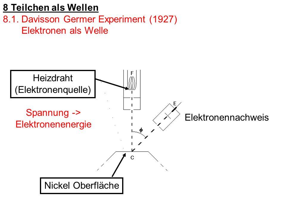 Nickel Oberfläche Heizdraht (Elektronenquelle) Spannung -> Elektronenenergie Elektronennachweis 8 Teilchen als Wellen 8.1. Davisson Germer Experiment