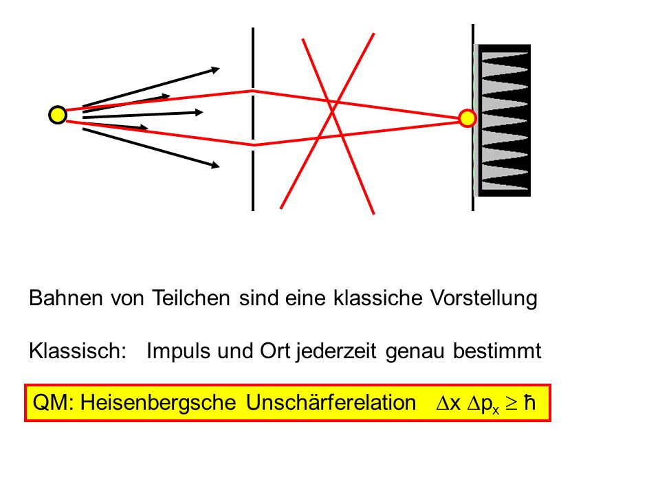 Bahnen von Teilchen sind eine klassiche Vorstellung Klassisch: Impuls und Ort jederzeit genau bestimmt QM: Heisenbergsche Unschärferelation x p x ħ