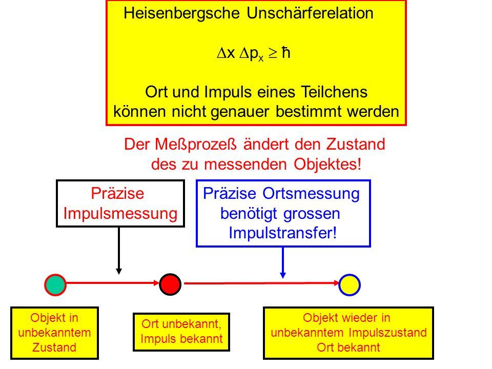 Heisenbergsche Unschärferelation x p x ħ Ort und Impuls eines Teilchens können nicht genauer bestimmt werden Der Meßprozeß ändert den Zustand des zu m