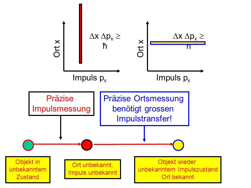 Präzise Impulsmessung Objekt in unbekanntem Zustand Ort unbekannt, Impuls unbekannt Präzise Ortsmessung benötigt grossen Impulstransfer! Objekt wieder