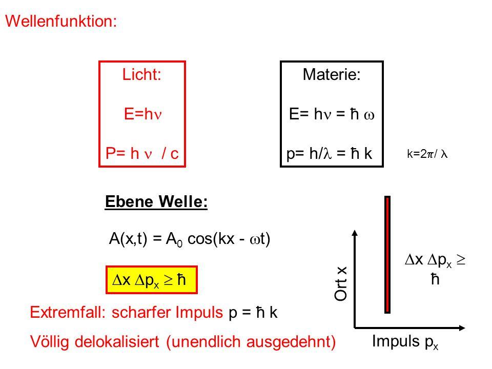Wellenfunktion: Licht: E=h P= h / c Materie: E= h = ħ p= h/ = ħ k k=2 / A(x,t) = A 0 cos(kx - t) Ebene Welle: x p x ħ Extremfall: scharfer Impuls p =