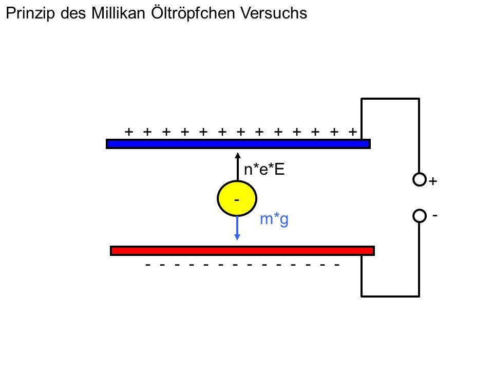 Prinzip des Millikan Öltröpfchen Versuchs - - - - - - - + + + + + + + + + + + + + + - - n*e*E m*g